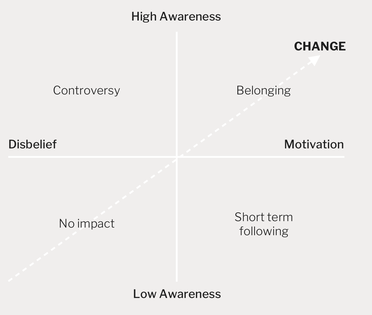 Designwerk chart of change